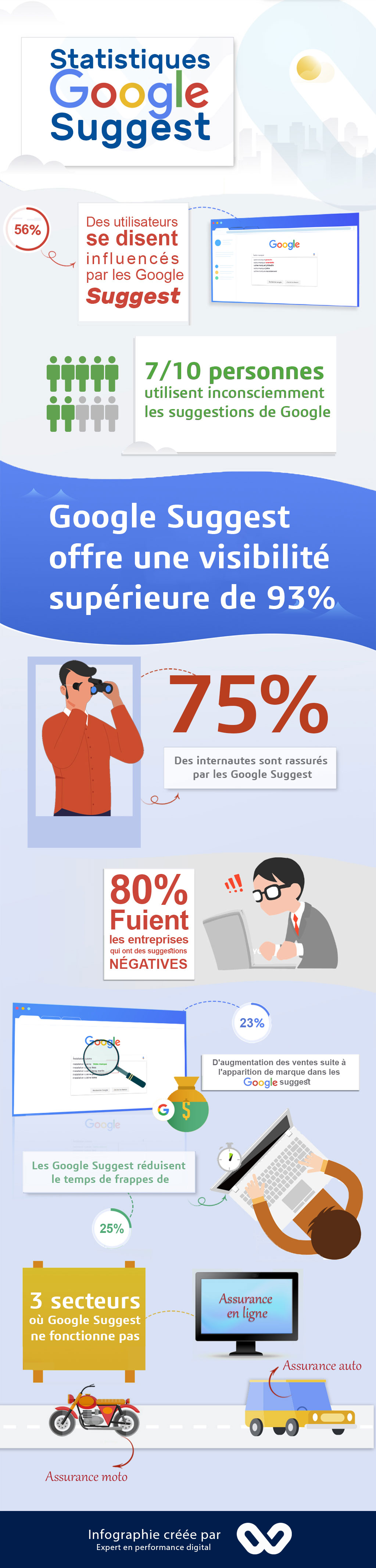 Google Suggest infographie